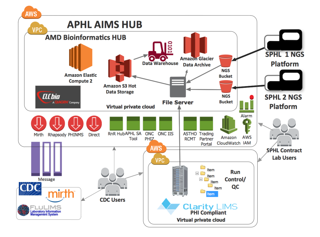 Diagram of APHL AIMS Hub